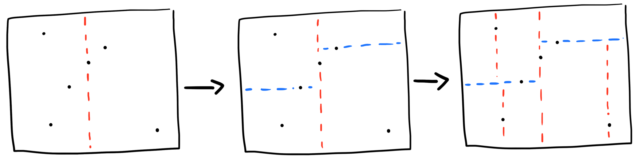 points in two dimensional space divided up through both horizontal and vertical lines