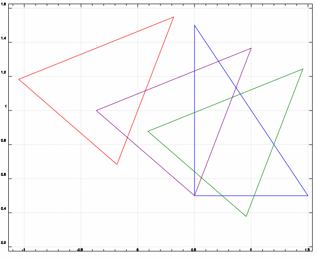 four triangles rotated around the origin, a corner and the center